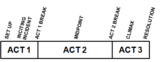 Traditional-Three-Act-Structure-Paradigm