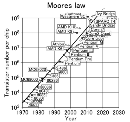 642px-Moores_law_1970-2011